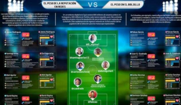 La actividad de la Selección Colombia en redes sociales