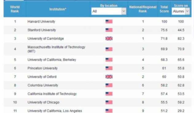 El ranking de Shanghái sobre las mejores universidades en el mundo, en 2018