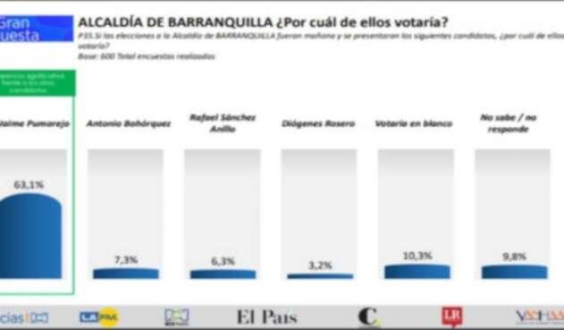 Según la encuesta Pumarejo tiene una ventaja del 56%.