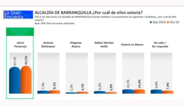 Así está la intención de voto en Barranquilla