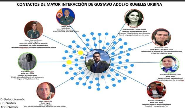 Perfilamiento a Gustavo Rugeles