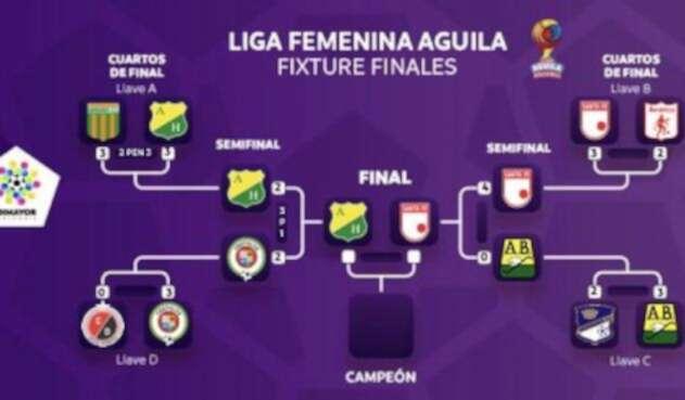 LigaAguilaFemeninaFixtureFinal1.jpg