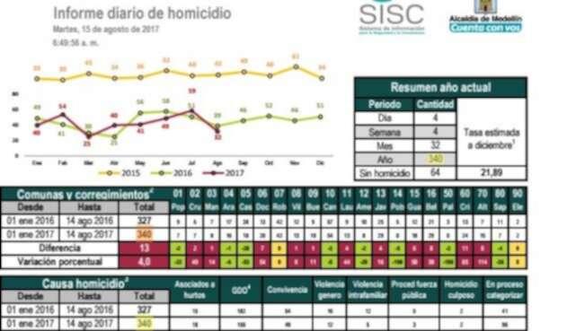 Medellín-homicidios-LAFM-.jpg
